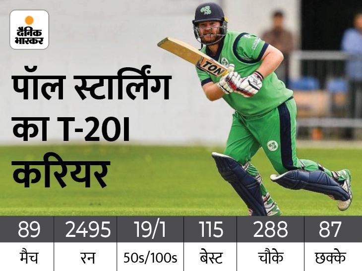 टी-20I में सबसे ज्यादा चौके लगाने वाले खिलाड़ी बने पॉल स्टार्लिंग; लिस्ट में रोहित शर्मा चौथे स्थान पर|IPL 2021,IPL 2021 - Dainik Bhaskar