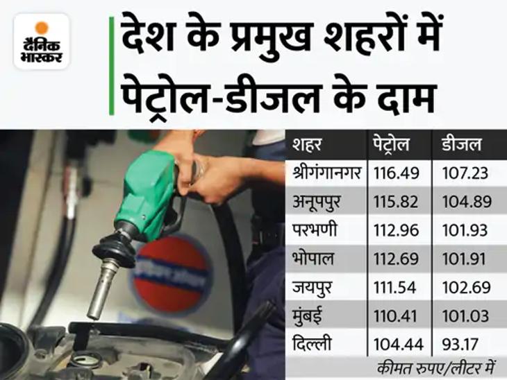 जयपुर में 111 रुपए 54 पैसे पेट्रोल, 102 रुपए 69 पैसे तक पहुंचे डीजल के दाम, हर दिन रिकॉर्ड तोड़ रही महंगाई|जयपुर,Jaipur - Dainik Bhaskar