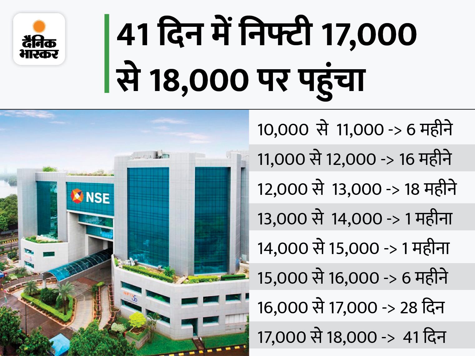 रिकॉर्ड हाई बनाने के बाद बाजार ने बढ़त गंवाई, सेंसेक्स 76 पॉइंट चढ़कर 60135 पर और निफ्टी 50 पॉइंट चढ़कर 17945 पर बंद|बिजनेस,Business - Dainik Bhaskar