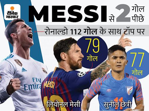 भारत के स्टार फुटबॉलर ने इंटरनेशनल गोल के मामले में महानतम फुटबॉलर पेले के 77 गोल की बराबरी की, रोनाल्डो और मेसी उनसे आगे|स्पोर्ट्स,Sports - Dainik Bhaskar