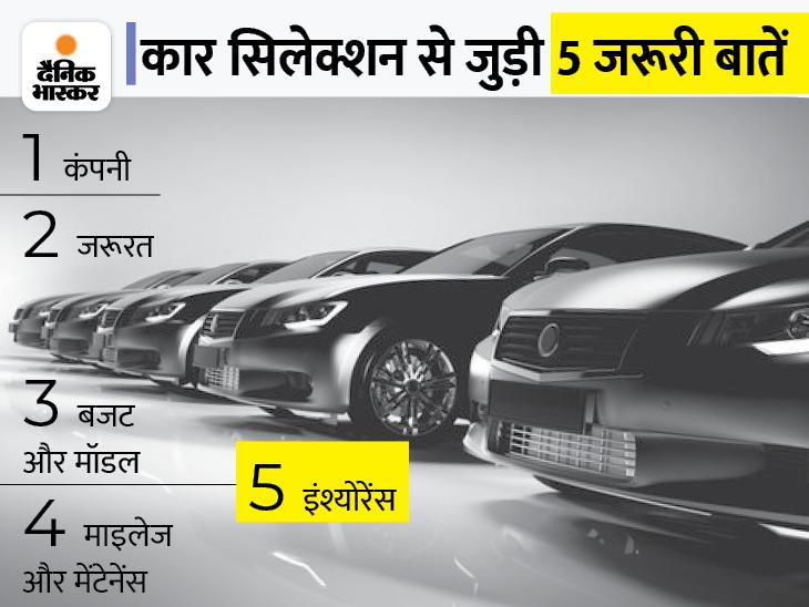 कंपनी से लेकर मॉडल और कीमत तक 5 बातों का ध्यान रखेंगे तो पहली कार को सिलेक्ट करने में होगी आसानी|टेक & ऑटो,Tech & Auto - Dainik Bhaskar
