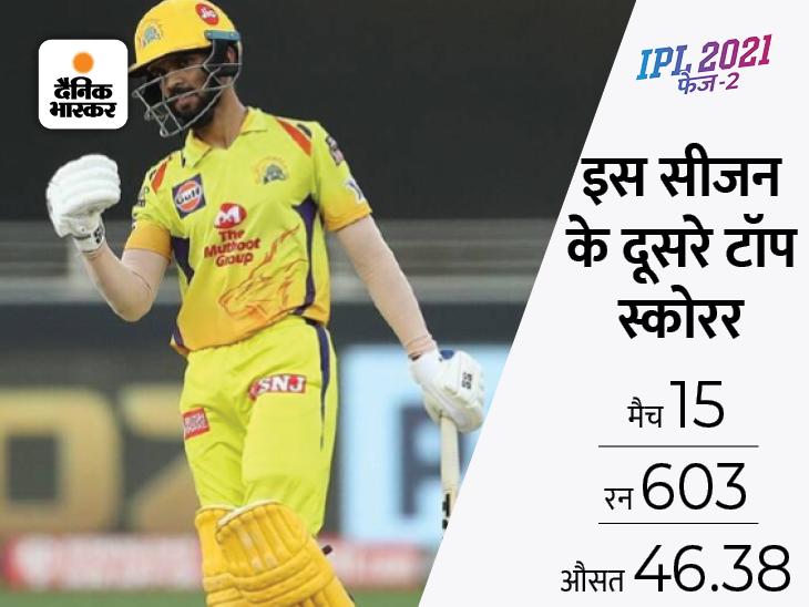 इस सीजन 600 रन बनाने वाले दूसरे बल्लेबाज बने गायकवाड़, CSK के लिए ऐसा करने वाले सिर्फ तीसरे खिलाड़ी|IPL 2021,IPL 2021 - Dainik Bhaskar