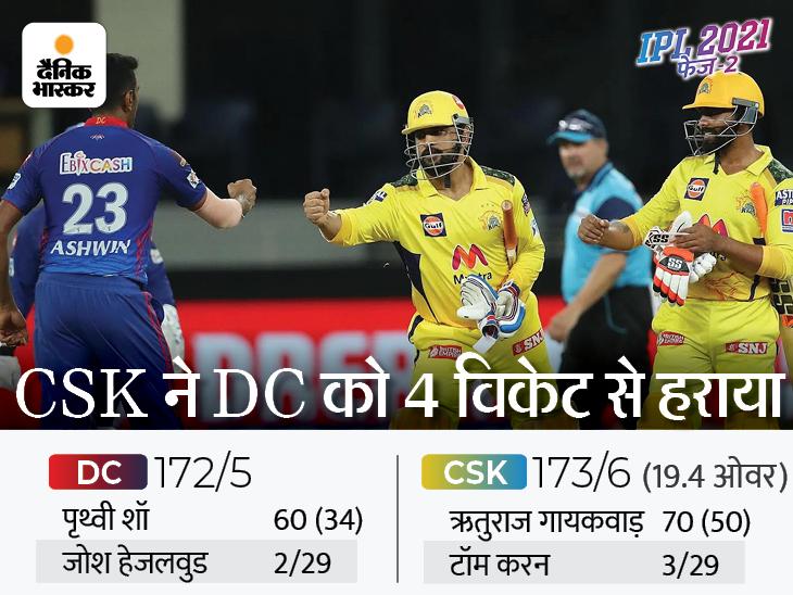 धोनी के हैट्रिक चौकों ने CSK को 9वीं बार फाइनल में पहुंचाया, हारकर भी दिल्ली के पास फाइनल में जगह बनाने का मौका|IPL 2021,IPL 2021 - Dainik Bhaskar