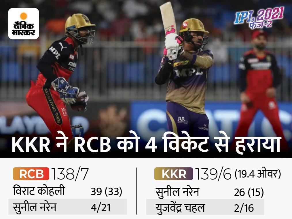 रोमांचक जीत के साथ क्वालिफायर-2 में पहुंची KKR; हार के साथ खत्म हुआ RCB और बतौर कप्तान कोहली का सफर|IPL 2021,IPL 2021 - Dainik Bhaskar