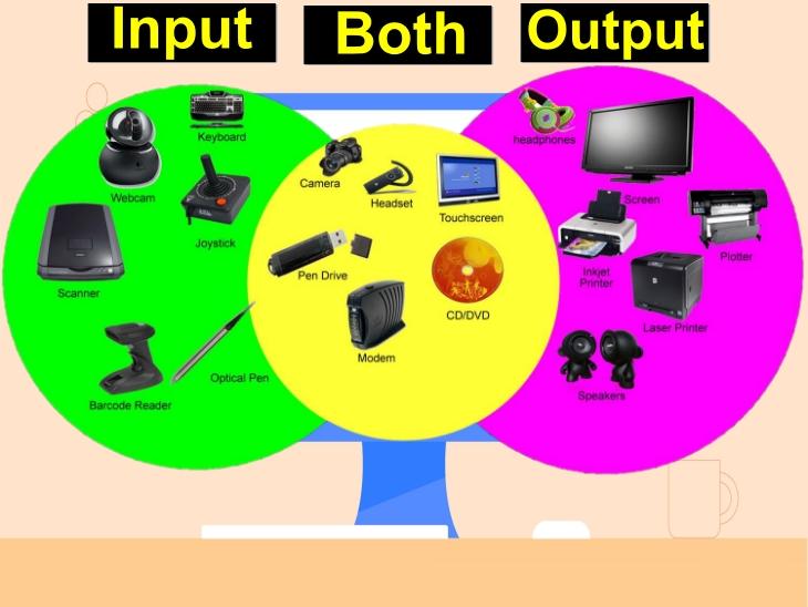 Input और Output डिवाइस को इस प्रकार समझें।