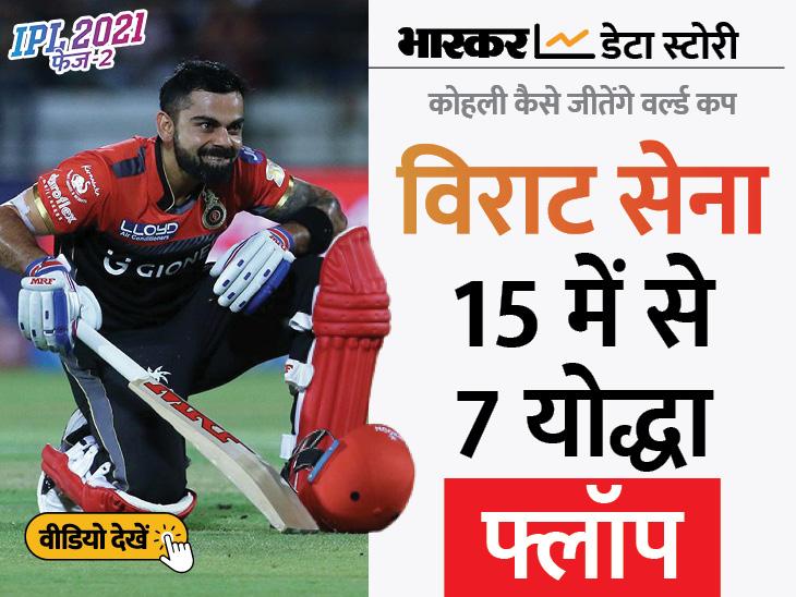 ऐसे कैसे जीतेंगे वर्ल्ड कप? विराट टीम के आधे खिलाड़ी IPL में फ्लॉप, पंड्या-भुवनेश्वर का फॉर्म कैप्टन कोहली के लिए सबसे बड़ा सिरदर्द एक्सप्लेनर,Explainer - Dainik Bhaskar