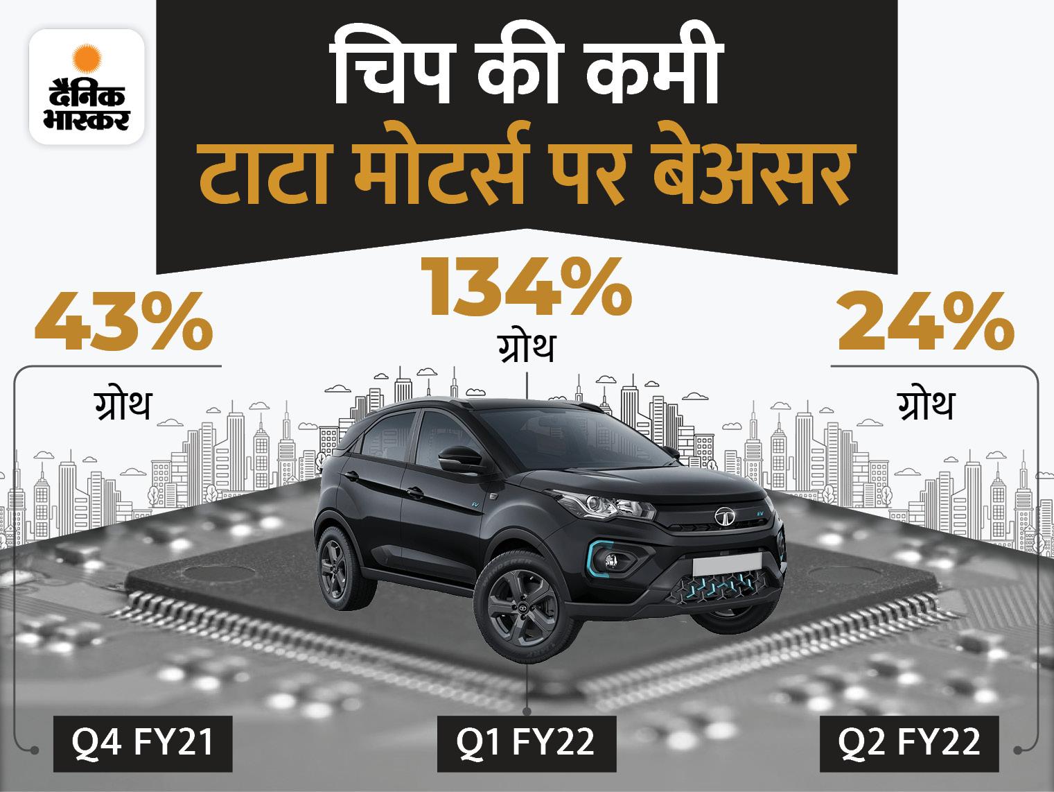 कंपनी पर नहीं पड़ा चिप की कमी का असर, जुलाई-सितंबर तिमाही में ग्लोबल सेल 24% बढ़ी|टेक & ऑटो,Tech & Auto - Dainik Bhaskar