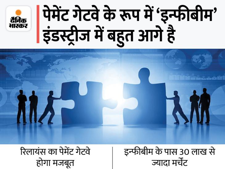 यूनिफाइड पेमेंट के लिए दोनों कंपनियों के बीच पहले ही हो चुका है एग्रीमेंट। - Dainik Bhaskar