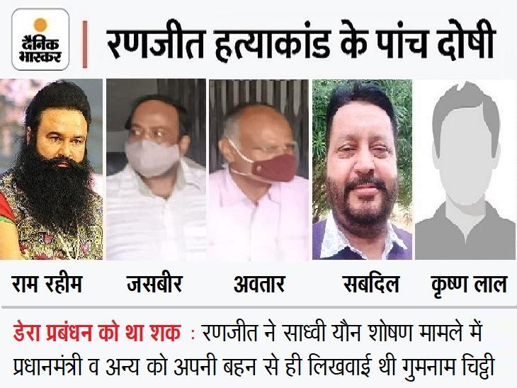 रणजीत हत्याकांड में राम रहीम ने CBI कोर्टनेपंजाबी में भेजा 8 पेज का बयान; पांचों दोषियों को सजा पर फैसला 18 तक सुरक्षित|लुधियाना,Ludhiana - Dainik Bhaskar