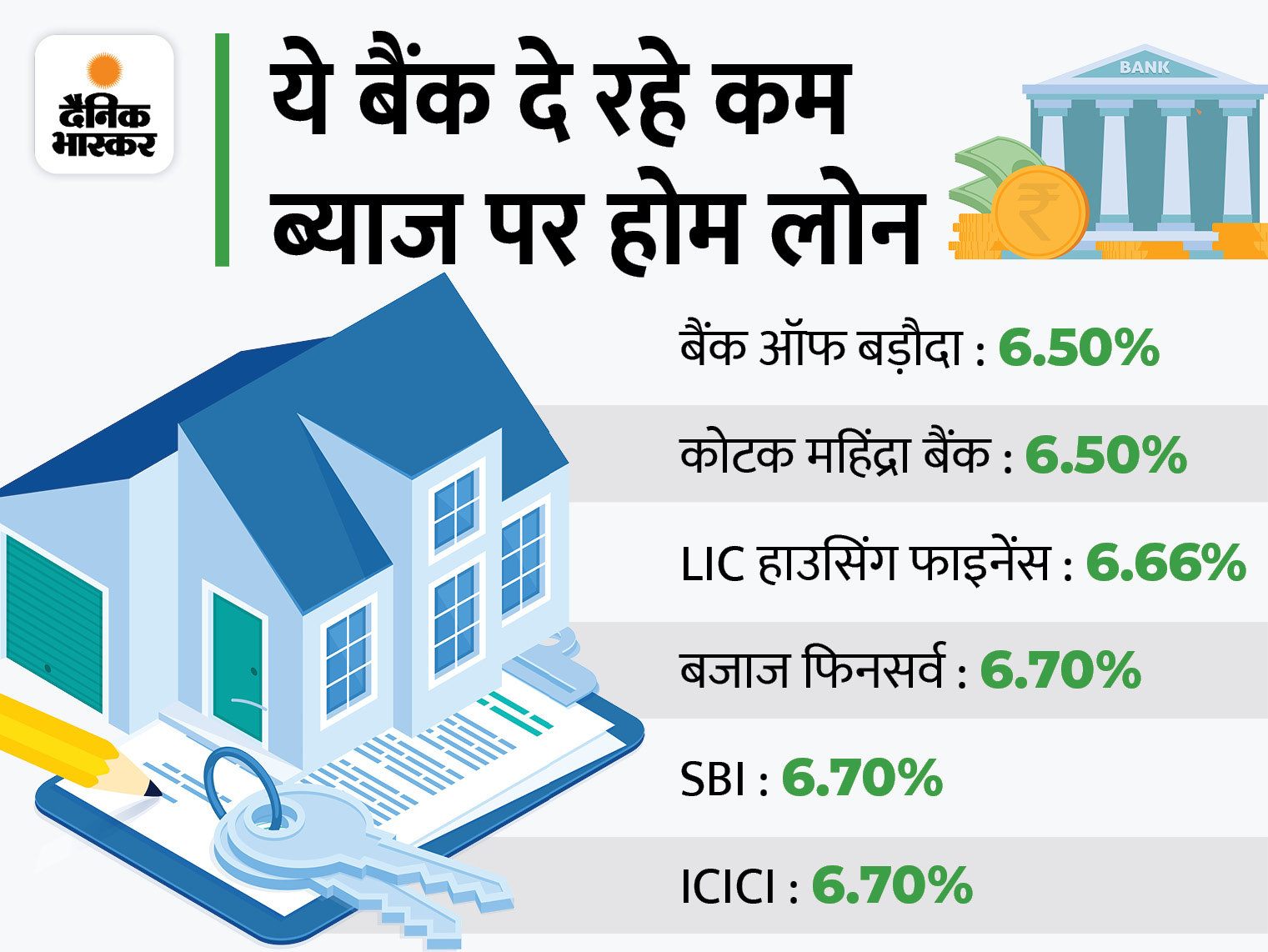 बजाज फिनसर्व ने होम लोन की ब्याज दर में कटौती की, अब 6.70% ब्याज पर मिलेगा 5 करोड़ तक का कर्ज बिजनेस,Business - Dainik Bhaskar