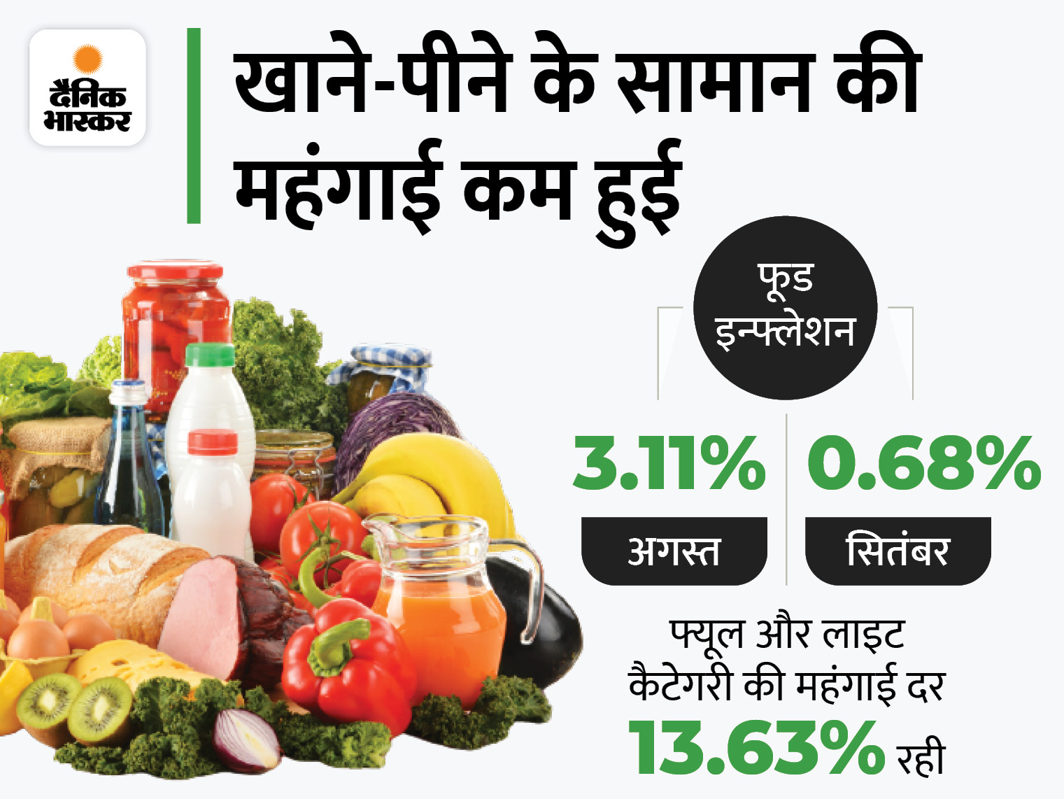 पांच महीने के निचले स्तर पर पहुंची रिटेल महंगाई, सब्जियों के दाम 22% गिरे|बिजनेस,Business - Dainik Bhaskar