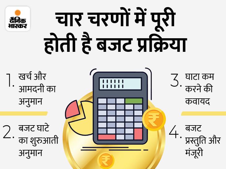 सरकार ने शुरू की वित्त वर्ष 2022-23 का बजट बनाने की तैयारी, नवंबर के पहले हफ्ते तक वित्त मंत्रालय की प्री-बजट मीटिंग होगी इकोनॉमी,Economy - Dainik Bhaskar