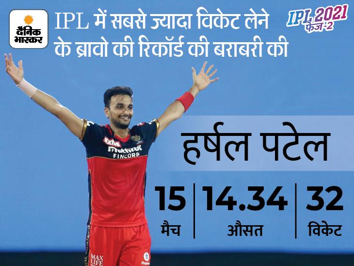 इस IPL में सबसे ज्यादा विकेट लेने वाले गेंदबाज हैं हर्षल, कोच बोले- स्लो बाउंसर उसका सबसे खतरनाक हथियार|क्रिकेट,Cricket - Dainik Bhaskar