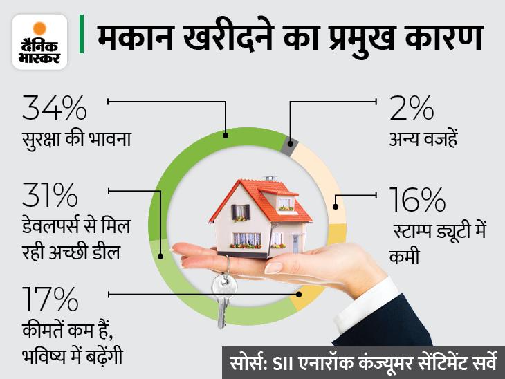 अर्थव्यवस्था में हुई रिकवरी का असर, बड़े घर की चाहत और रिकॉर्ड निचली दरों के चलते इस त्योहारी सीजन होम लोन में आएगी रिकॉर्ड तेजी|बिजनेस,Business - Dainik Bhaskar