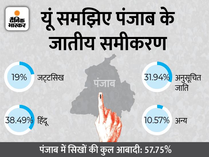 सुखबीर और सिद्धू के बाद केजरीवाल भी मंदिर में माथा टेकेंगे; कांग्रेस ने चन्नी को आगे कर फेल किया दलित कार्ड तो बदली रणनीति|जालंधर,Jalandhar - Dainik Bhaskar