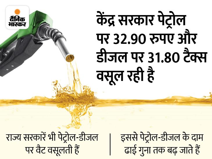 पेट्रोलियम और नेचुरल गैस मंत्री बोले ' पेट्रोल-डीजल की ऊंची कीमतों से हो रही फ्री वैक्सीन की भरपाई'|बिजनेस,Business - Dainik Bhaskar