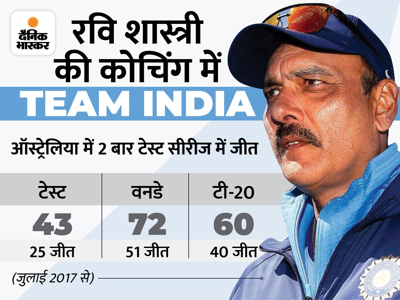 न्यूजीलैंड सीरीज से पहले टीम इंडिया को मिलेगा नया हेड कोच, बोर्ड जल्द शुरू करेगा प्रक्रिया|क्रिकेट,Cricket - Dainik Bhaskar