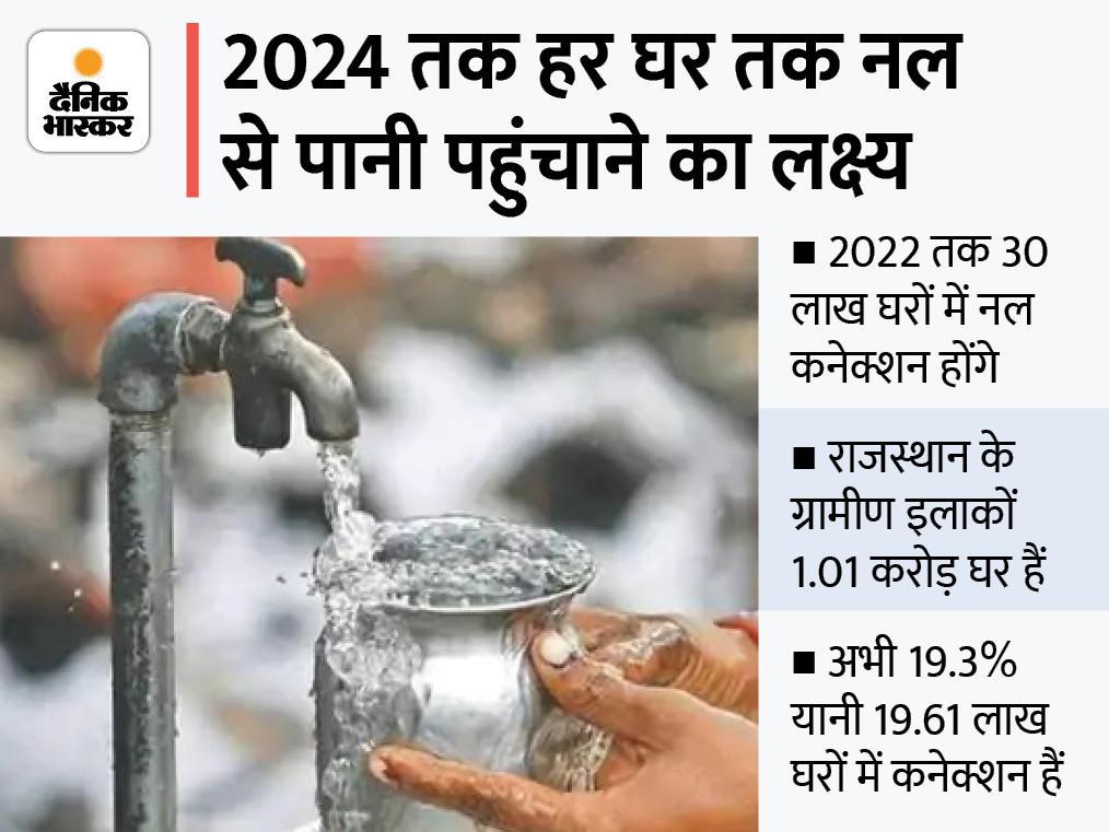 मार्च तक 22 बड़े प्रोजेक्ट्स का काम पूरा होगा, 30 लाख घरों तक पहुंचेगा पानी; अभी गांवों के 80 फीसदी घरों में कनेक्शन नहीं|जयपुर,Jaipur - Dainik Bhaskar