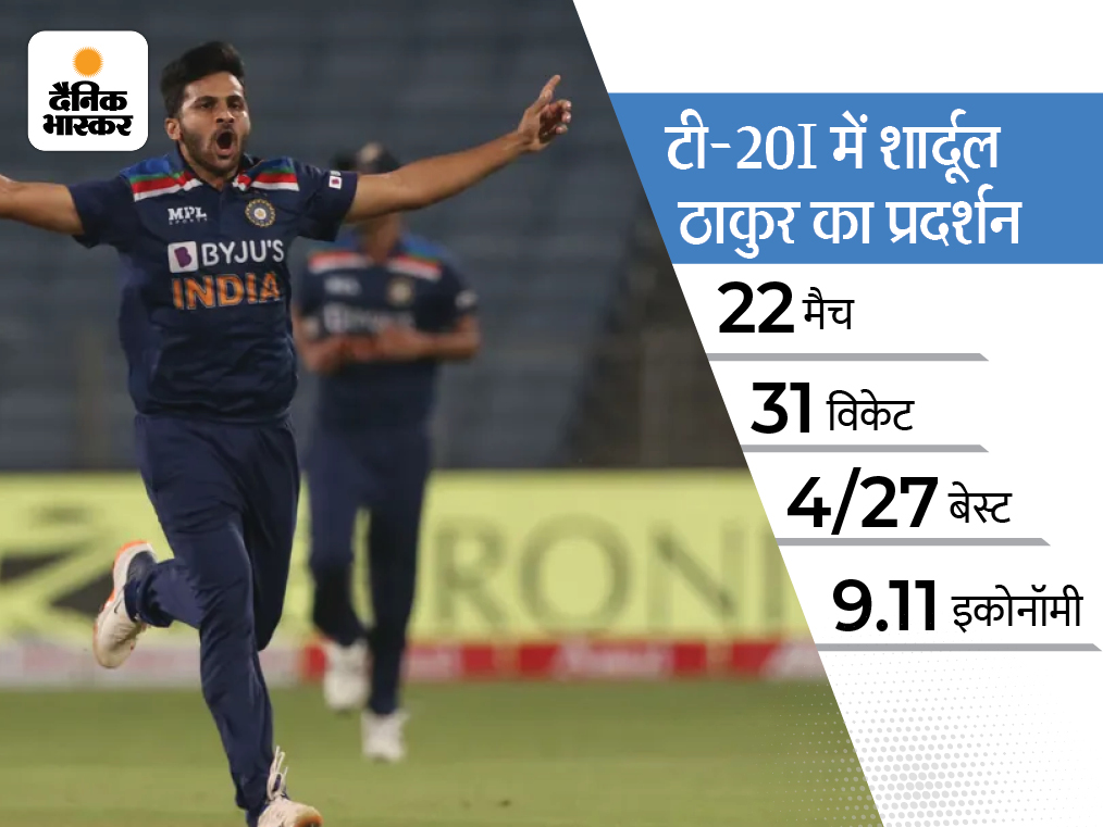 अक्षर की जगह शार्दूल ठाकुर को मौका, खराब फॉर्म के बावजूद हार्दिक पंड्या टीम में बरकरार|T20 वर्ल्ड कप,T20 World Cup - Dainik Bhaskar