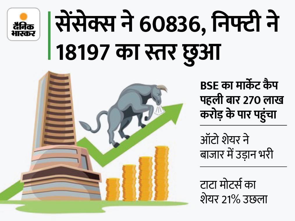 सेंसेक्स 452 पॉइंट चढ़कर 60,737 पर और निफ्टी 170 पॉइंट चढ़कर 18,162 पर बंद|बिजनेस,Business - Dainik Bhaskar