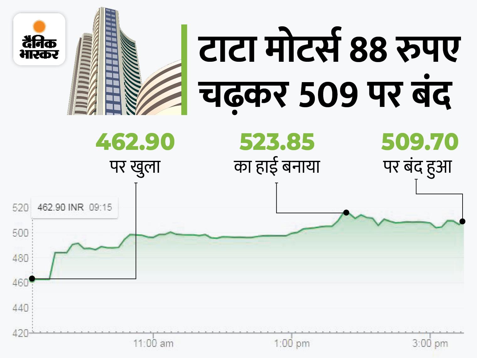 21% उछला टाटा मोटर्स का शेयर, कंपनी ने एक साल में करीब 290% का रिटर्न दिया|बिजनेस,Business - Dainik Bhaskar