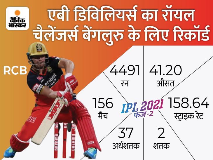 गौतम गंभीर ने कहा- ग्लेन मैक्सवेल हैं टीम का भविष्य, 37 साल के हो चुके डिविलियर्स नहीं|IPL 2021,IPL 2021 - Dainik Bhaskar