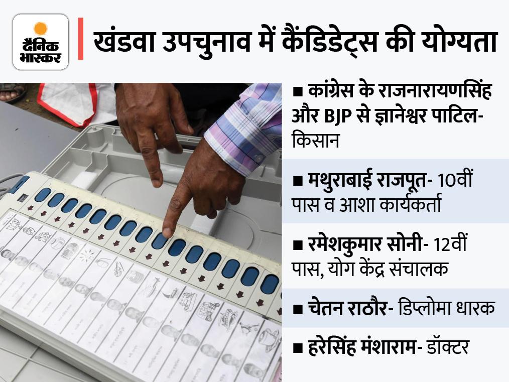 प्राइवेट बैंक में वसूली एजेंट और टेलर-ड्राइवर तक उम्मीदवार; कोई निर्दलीय पीछे नहीं हटा|खंडवा,Khandwa - Dainik Bhaskar