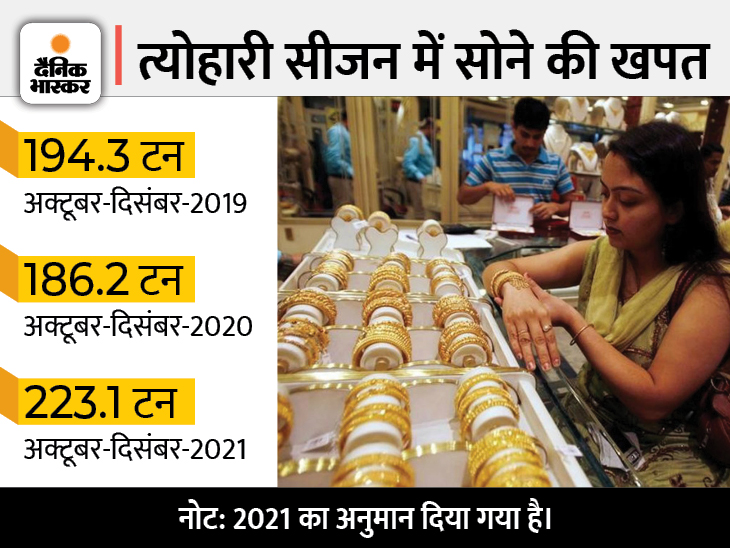 त्योहारों में बिक सकता है 223 टन सोना, ये कोरोना-पूर्व स्तर से भी 15 फीसदी ज्यादा|बिजनेस,Business - Dainik Bhaskar
