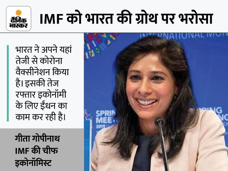 IMF का अनुमान- दुनिया में सबसे तेज बढ़ेगी भारत की इकोनॉमी, इस बार 9.5% और अगले साल 8.5% रहेगी ग्रोथ रेट|देश,National - Dainik Bhaskar