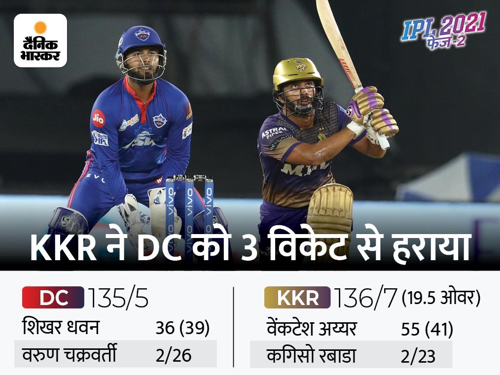 राहुल त्रिपाठी ने छक्का लगाकर दिलाई KKR को रोमांचक जीत, तीसरी बार फाइनल में पहुंची कोलकाता|IPL 2021,IPL 2021 - Dainik Bhaskar