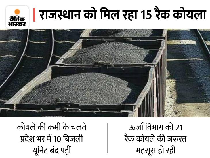 तब ही सभी थर्मल पावर इकाइयों से 100% बिजली पैदा हो सकेगी, संकट से निपटने के लिए कोयला सप्लाई और खपत का ये है गणित|राजस्थान,Rajasthan - Dainik Bhaskar