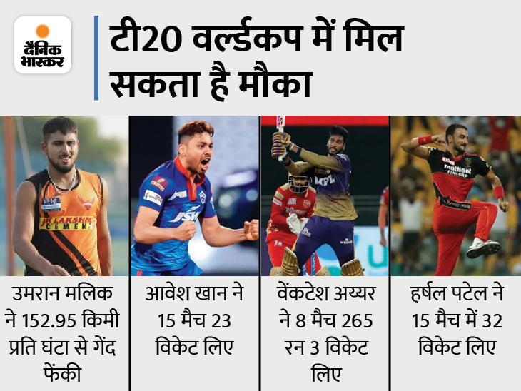 टी20 वर्ल्ड कप के लिए टीम इंडिया में चार नए खिलाड़ियों को किया जा सकता शामिल; आज हो सकती है घोषणा|क्रिकेट,Cricket - Dainik Bhaskar