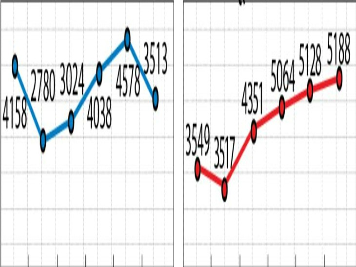2020 में राज्य का राजस्व (राशि करोड़ में) और 2021 में राजस्व वसूली (राशि करोड़ में)