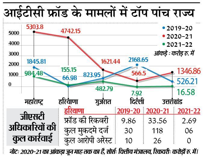 27 माह में देश का 18% इनपुट टैक्स क्रेडिट फ्रॉड हरियाणा में, महाराष्ट्र के बाद सबसे ज्यादा, जीएसटी अफसरों ने ढाई साल में 28 हजार करोड़ की धोखाधड़ी पकड़ी|पानीपत,Panipat - Dainik Bhaskar