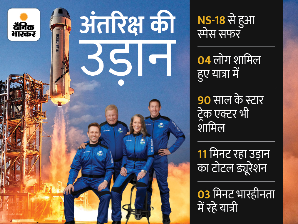 90 साल के विलियम स्पेस में जाने वाले सबसे उम्रदराज शख्स बने, 11 मिनट की उड़ान में रचा इतिहास|विदेश,International - Dainik Bhaskar