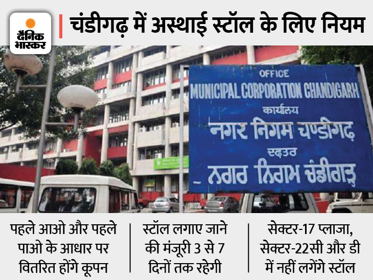 सुबह 10 बजे से शाम 4 बजे तक बुकिंग कर सकते हैंदुकानदार और वेंडर्स, नगर निगम ने जारी की अधिसूचना|चंडीगढ़,Chandigarh - Dainik Bhaskar