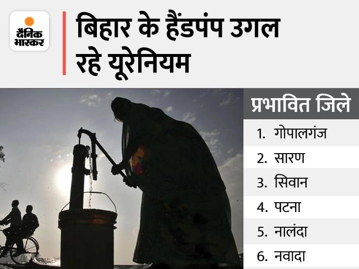 महावीर कैंसर संस्थान ने पानी की रैंडम सैंपलिंग से किया चौंकाने वाला खुलासा, अब तलाशा जाएगा यूरेनियम का स्रोत|बिहार,Bihar - Dainik Bhaskar