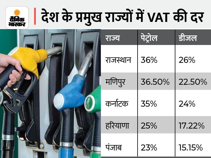 पेट्रोलियम डीलर्स एसोसिएशन अध्यक्ष बोले- सर्दियों में बढ़ेगी ग्लोबल डिमांड, राजस्थान में दिखेगा सबसे ज्यादा असर यूटिलिटी,Utility - Dainik Bhaskar