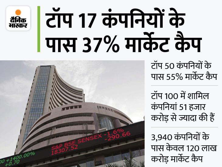 टॉप 50 कंपनियों के पास 150 लाख करोड़: BSE में लिस्टेड हैं 4 हजार कंपनियां, 17 कंपनियों के पास 100 लाख करोड़ रुपए का मार्केट कैप