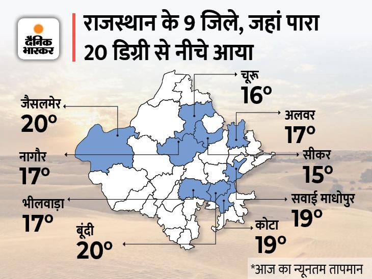 2 से 9 डिग्री तक गिरा रात का पारा; 17 अक्टूबर से पूर्वी राजस्थान में बारिश के आसार|जयपुर,Jaipur - Dainik Bhaskar