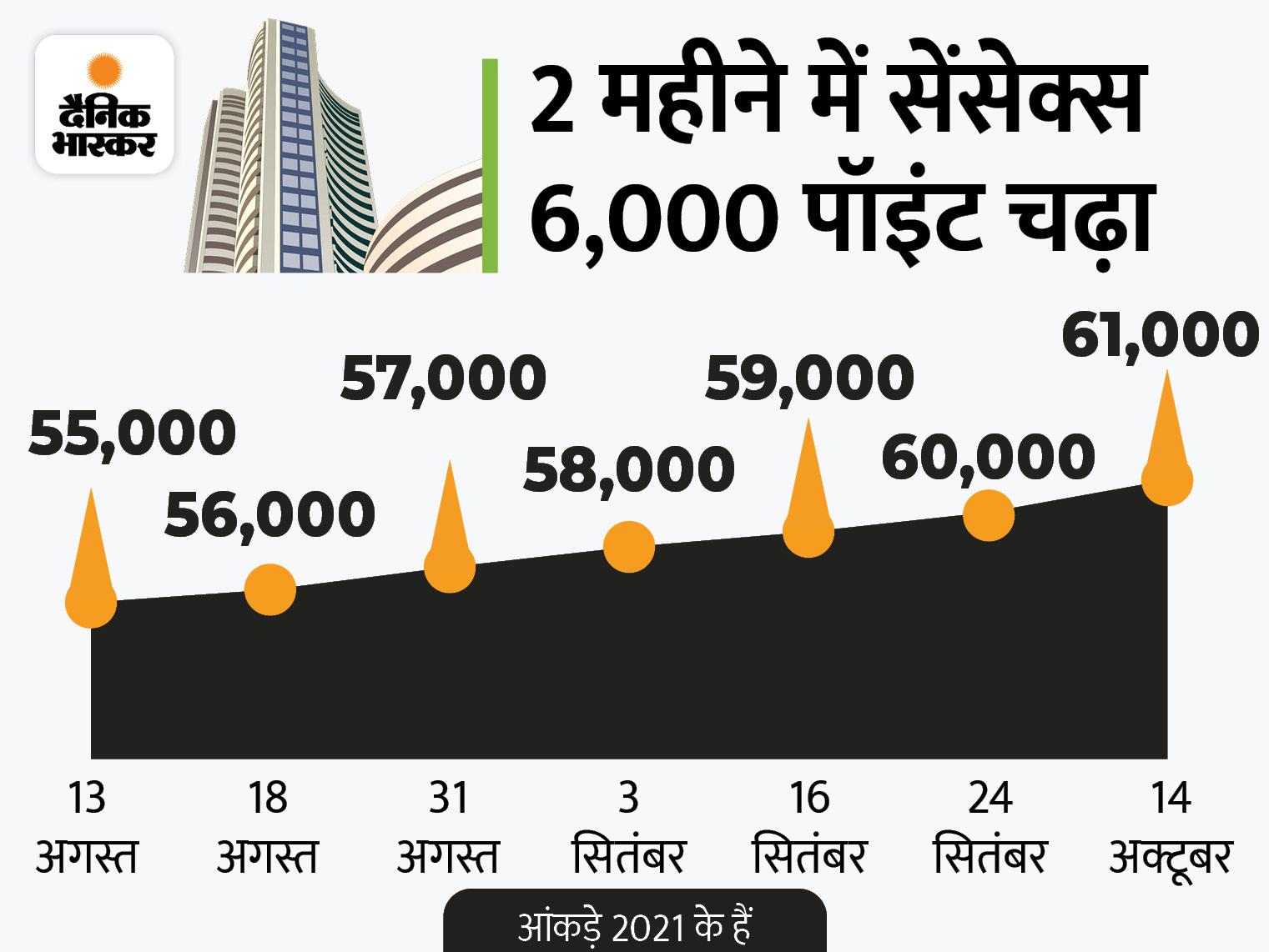रिकॉर्ड ऊंचाई पर बाजार, पहली बार सेंसेक्स 61000 और निफ्टी 18250 के पार; सितंबर में थोक महंगाई दर 10.66% पर पहुंची|बिजनेस,Business - Dainik Bhaskar