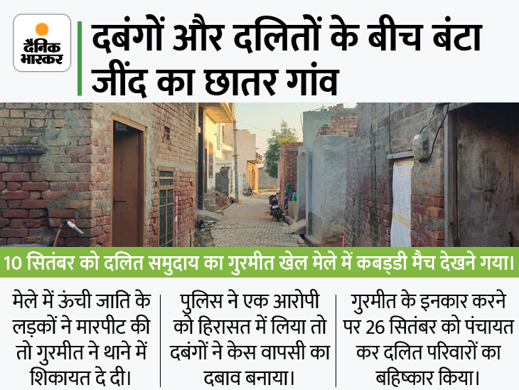 दबंगों के बहिष्कार के बाद 150 दलित परिवारों के सामने खाने-पीने का संकट, दवा भी नहीं मिल पा रही|जींद,Jind - Dainik Bhaskar