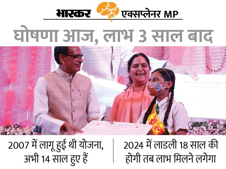 CM ने दिया तोहफा; पढ़िए... कब से मिलेगा लाभ और योजना से जुड़ी तमाम जानकारी मध्य प्रदेश,Madhya Pradesh - Dainik Bhaskar
