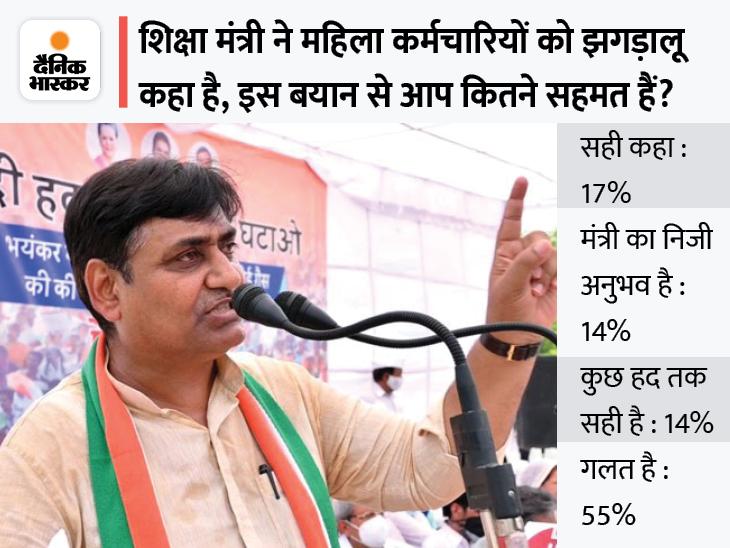 भास्कर पोल में 55 फीसदी लोगों ने कहा- शिक्षा मंत्री का बयान गलत, उन्हें माफी मांगनी चाहिए जयपुर,Jaipur - Dainik Bhaskar