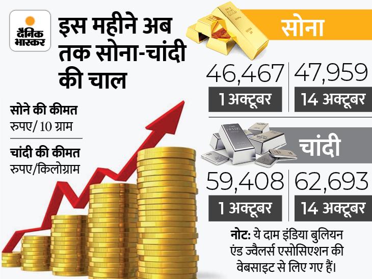 फिर 48 हजार के करीब पहुंचा सोना, चांदी भी 62,693 रुपए पर पहुंची यूटिलिटी,Utility - Dainik Bhaskar