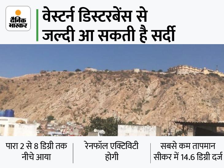 जयपुर, चुरू, अलवर में रात का तापमान 2 से 9 डिग्री नीचे आया; सीकर में 14 डिग्री रहा पारा|जयपुर,Jaipur - Dainik Bhaskar