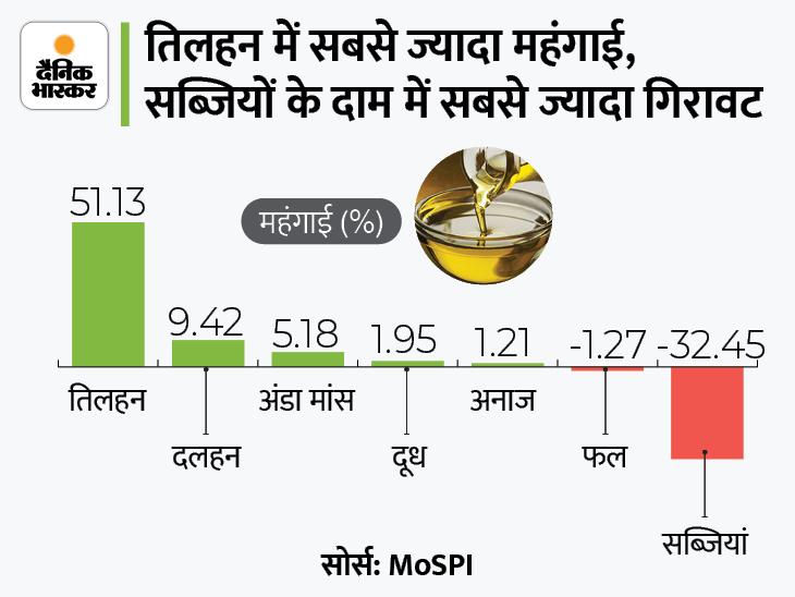 थोक महंगाई में कमी: सितंबर में थोक महंगाई 10.66% रही; पेट्रोल, डीजल और गैस के दाम सबसे ज्यादा बढ़े, सब्जियों के दाम में तेज गिरावट