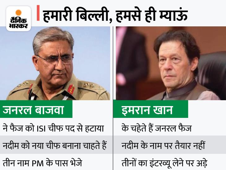 ISI चीफ की नियुक्ति पर आर्मी चीफ से भिड़े इमरान; संभावित दावेदारों का इंटरव्यू लेना चाहते हैं पाक PM विदेश,International - Dainik Bhaskar