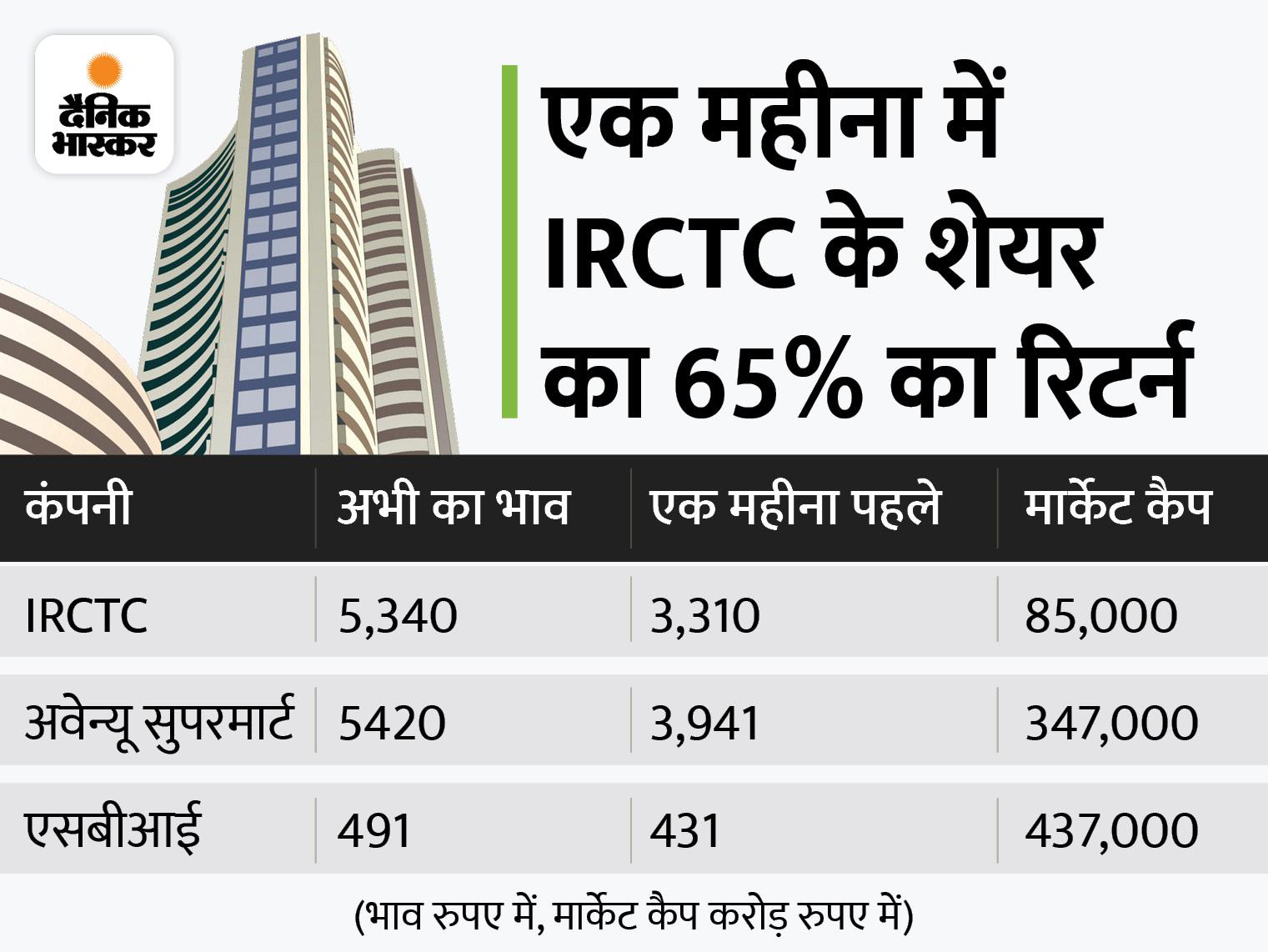 SBI और कैनरा बैंक का शेयर 1 साल के टॉप: IRCTC का शेयर 9% और और डीमार्ट का शेयर 5% बढ़ा, दोनों का भाव 5300 रुपए के पार