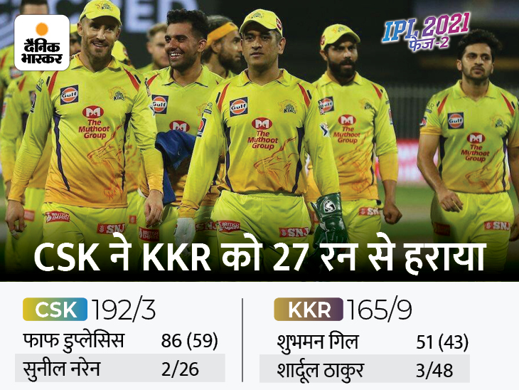 फाइनल में KKR को 27 रन से हराया, कोलकाता के 6 बल्लेबाज डबल डिजिट में भी नहीं पहुंच पाए|स्पोर्ट्स,Sports - Dainik Bhaskar